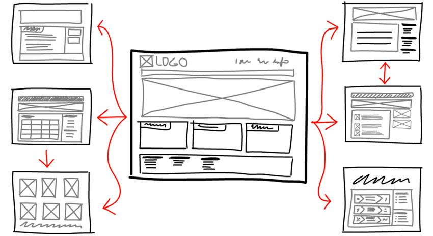 Content Flow Sketch