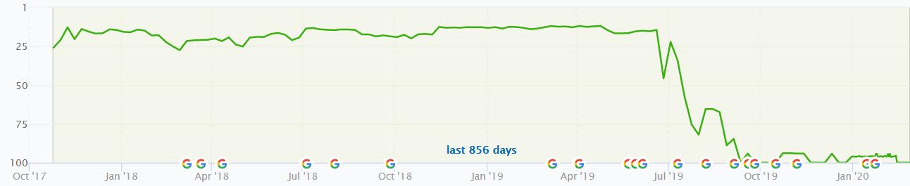Website Migration Results Graph